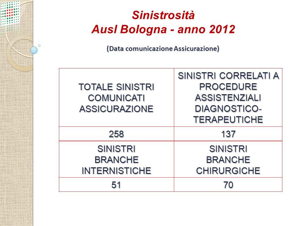 TOTALE SINISTRI COMUNICATI ASSICURAZIONE SINISTRI CORRELATI A PROCEDURE ASSISTENZIALI DIAGNOSTICO- TERAPEUTICHE 258137 SINISTRI BRANCHE INTERNISTICHE