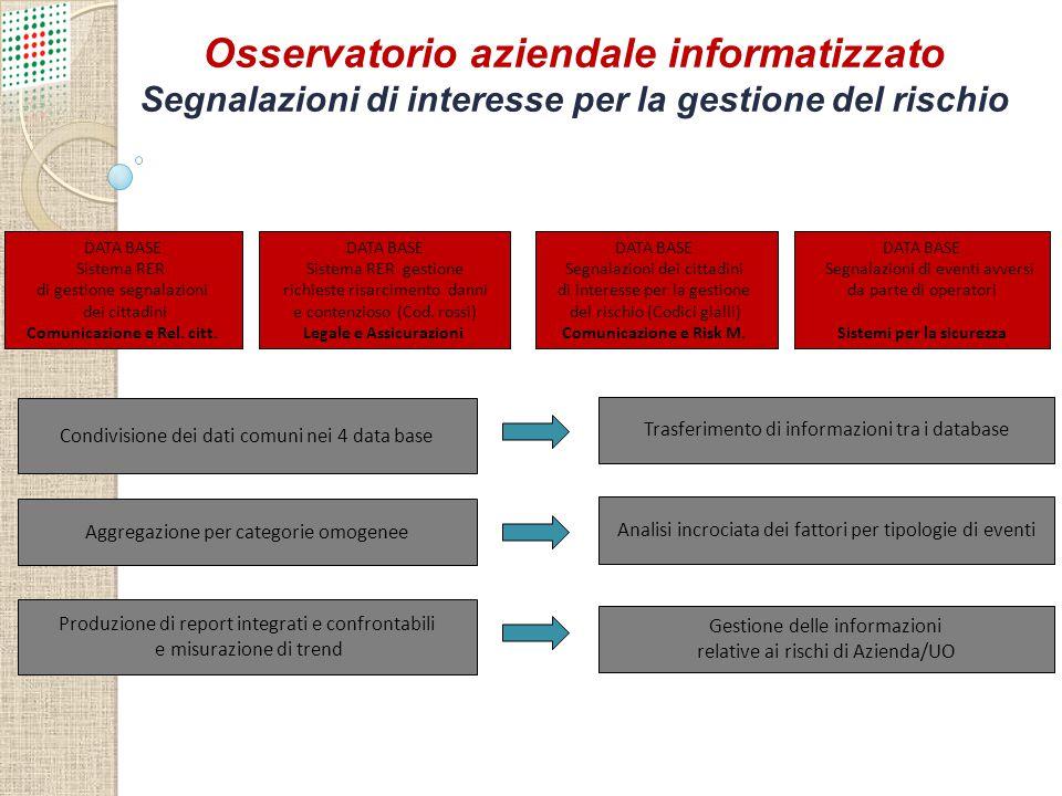 Osservatorio aziendale informatizzato Segnalazioni di interesse per la gestione del rischio DATA BASE Sistema RER di gestione segnalazioni dei cittadi