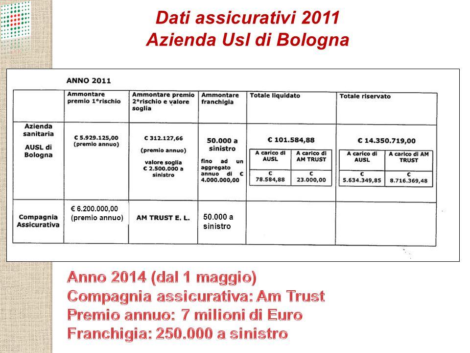 Dati assicurativi 2011 Azienda Usl di Bologna 50.000 a sinistro € 6.200.000,00 (premio annuo)