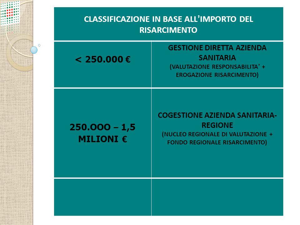 Gestione diretta dei sinistri CLASSIFICAZIONE IN BASE ALL'IMPORTO DEL RISARCIMENTO < 250.000 € GESTIONE DIRETTA AZIENDA SANITARIA (VALUTAZIONE RESPONS