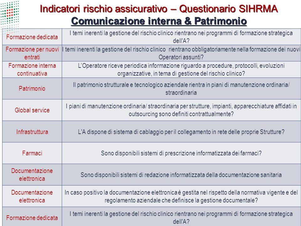 Indicatori rischio assicurativo – Questionario SIHRMA Comunicazione interna & Patrimonio Formazione dedicata I temi inerenti la gestione del rischio c