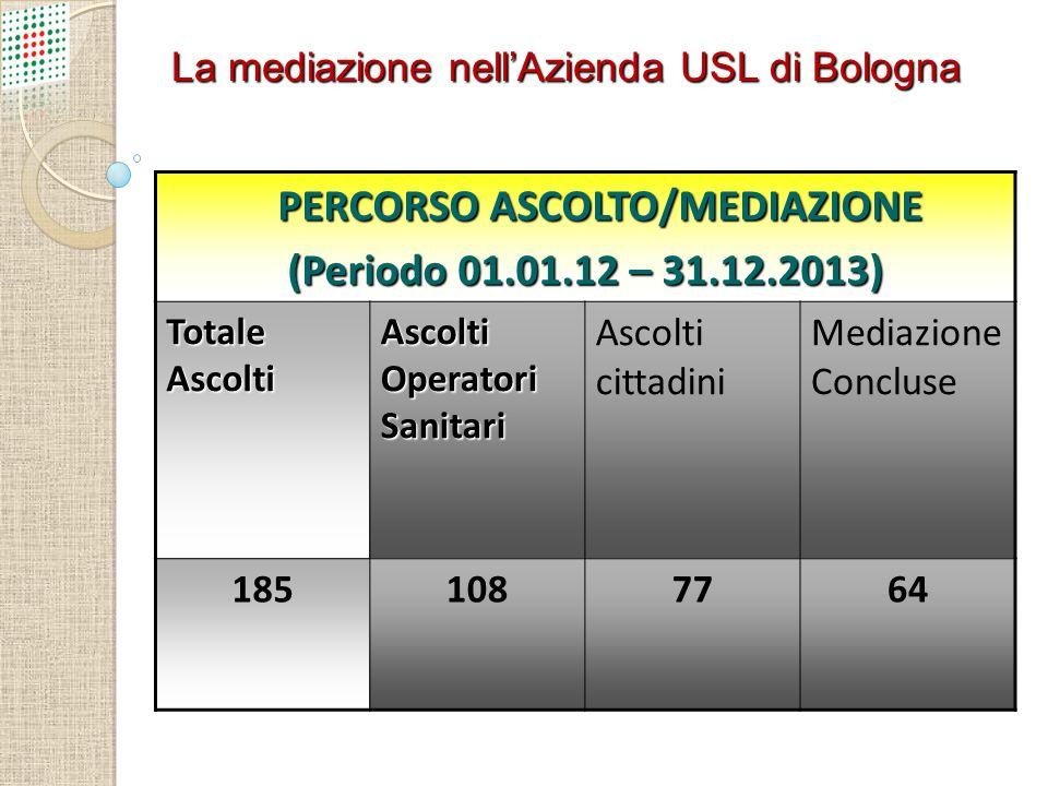 PERCORSO ASCOLTO/MEDIAZIONE PERCORSO ASCOLTO/MEDIAZIONE (Periodo 01.01.12 – 31.12.2013) Totale Ascolti Ascolti Operatori Sanitari Ascolti cittadini Me