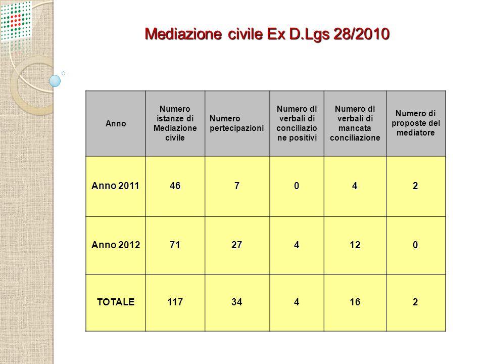 Mediazione civile Ex D.Lgs 28/2010 Anno Numero istanze di Mediazione civile Numero pertecipazioni Numero di verbali di conciliazio ne positivi Numero