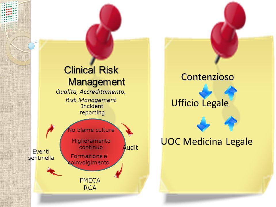 Clinical Risk Management Qualità, Accreditamento, Risk Management No blame culture Miglioramento continuo Formazione e coinvolgimento Incident reporti