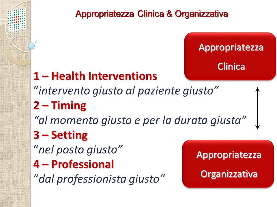 """Appropriatezza Clinica & Organizzativa 1 – Health Interventions """"intervento giusto al paziente giusto"""" 2 – Timing """"al momento giusto e per la durata g"""
