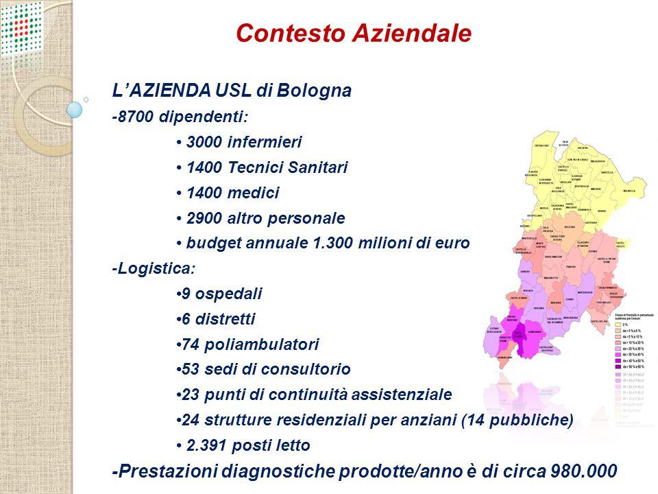 L'AZIENDA USL di Bologna -8700 dipendenti: 3000 infermieri 1400 Tecnici Sanitari 1400 medici 2900 altro personale budget annuale 1.300 milioni di euro