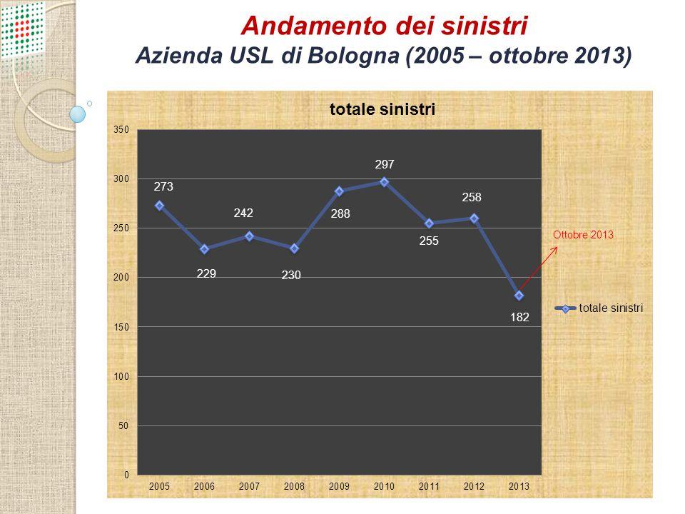 Contenzioso nell'Azienda USL di Bologna Sinistri denunciati all'Assicurazione Periodo Gen-Dic 2012 N° Tot258 N° Atti di Citazione 10 N° Procedimenti Penali 17