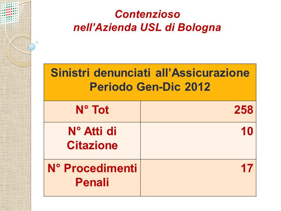 TOTALE SINISTRI COMUNICATI ASSICURAZIONE SINISTRI CORRELATI A PROCEDURE ASSISTENZIALI DIAGNOSTICO- TERAPEUTICHE 258137 SINISTRI BRANCHE INTERNISTICHE SINISTRI BRANCHE CHIRURGICHE 5170 Sinistrosità Ausl Bologna - anno 2012 (Data comunicazione Assicurazione)
