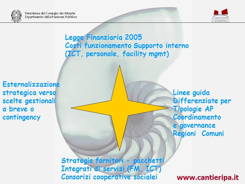 www.cantieripa.it Esternalizzazione strategica verso scelte gestionali a breve o contingency Legge Finanziaria 2005 Costi funzionamento Supporto inter