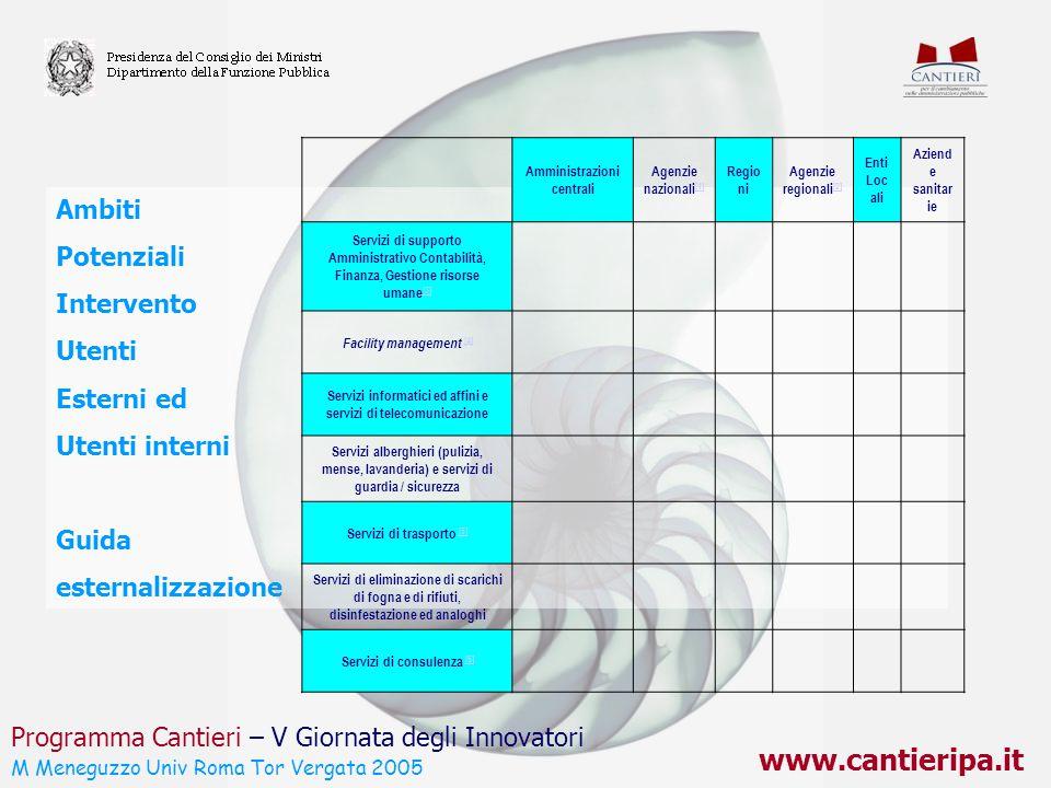 www.cantieripa.it Ambiti Potenziali Intervento Utenti Esterni ed Utenti interni Guida esternalizzazione Programma Cantieri – V Giornata degli Innovato
