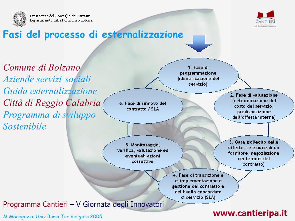 www.cantieripa.it Programma Cantieri – V Giornata degli Innovatori Fasi del processo di esternalizzazione Comune di Bolzano Aziende servizi sociali Gu