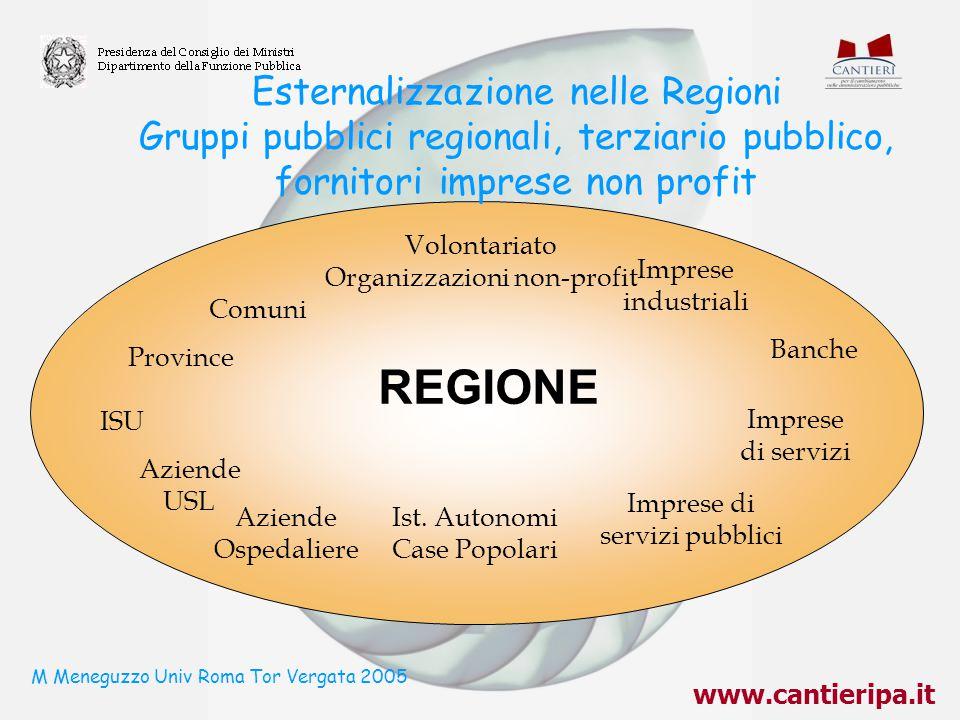 www.cantieripa.it M Meneguzzo Univ Roma Tor Vergata 2005 Esternalizzazione nelle Regioni Gruppi pubblici regionali, terziario pubblico, fornitori impr