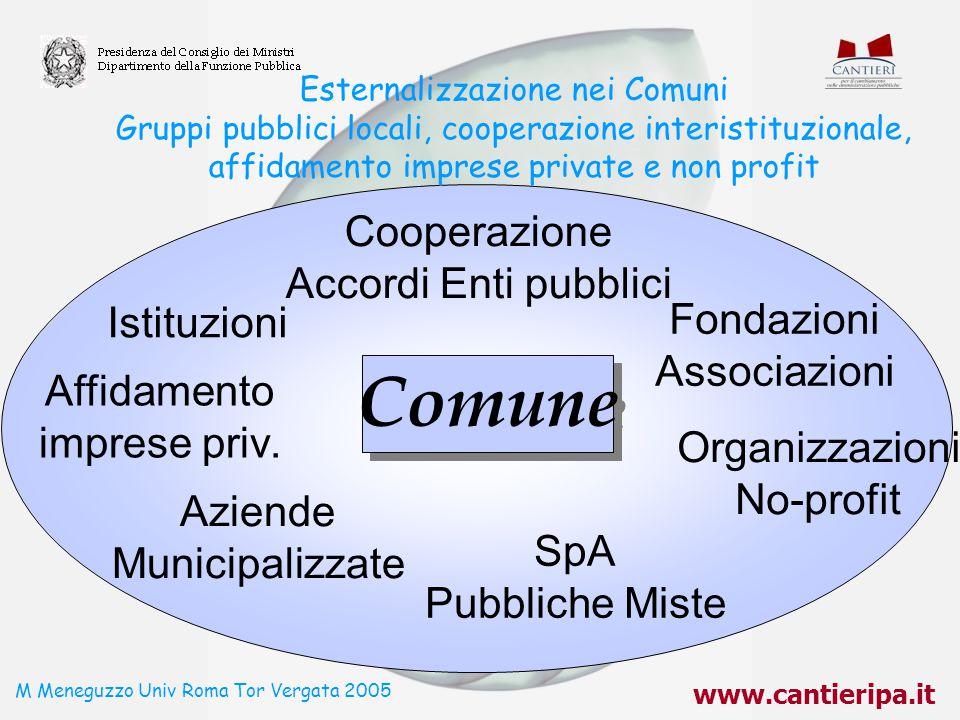 www.cantieripa.it M Meneguzzo Univ Roma Tor Vergata 2005 Esternalizzazione nei Comuni Gruppi pubblici locali, cooperazione interistituzionale, affidam
