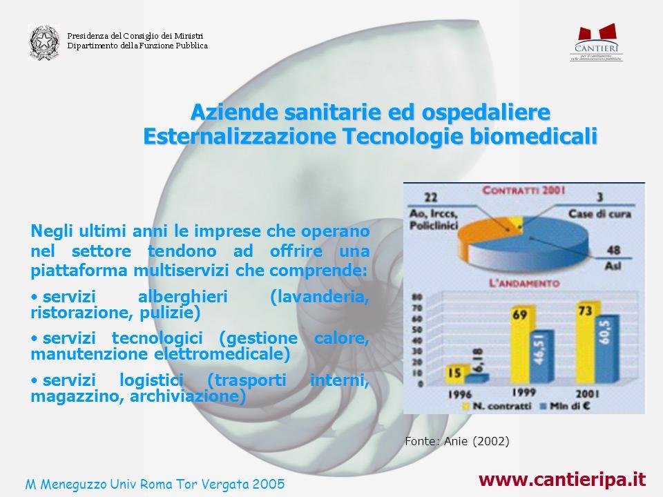 www.cantieripa.it Aziende sanitarie ed ospedaliere Esternalizzazione Tecnologie biomedicali Fonte: Anie (2002) Negli ultimi anni le imprese che operan