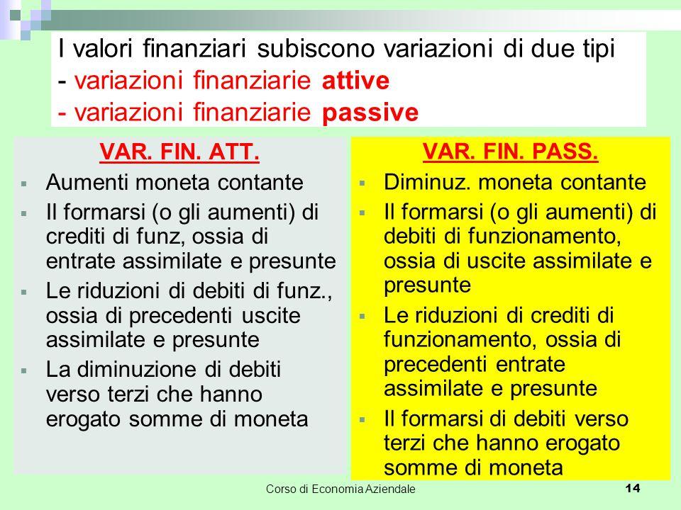 Corso di Economia Aziendale 15 I valori finanziari subiscono variazioni di due tipi - variazioni finanziarie attive - variazioni finanziarie passive VAR.