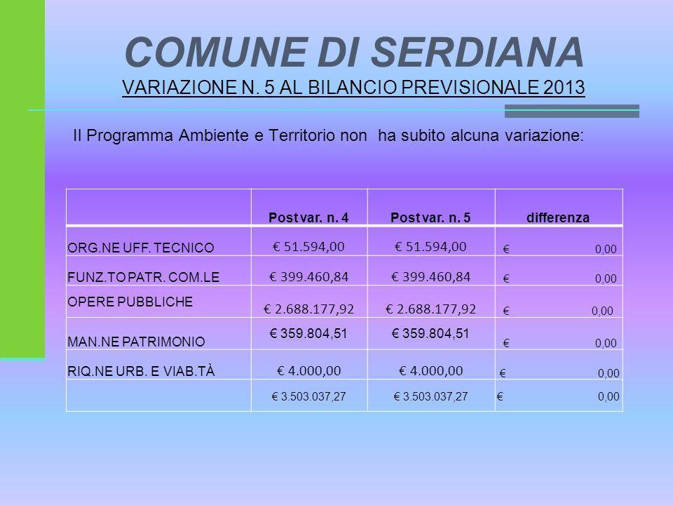 Il Programma Ambiente e Territorio non ha subito alcuna variazione: Post var. n. 4Post var. n. 5differenza ORG.NE UFF. TECNICO € 51.594,00 € 0,00 FUNZ