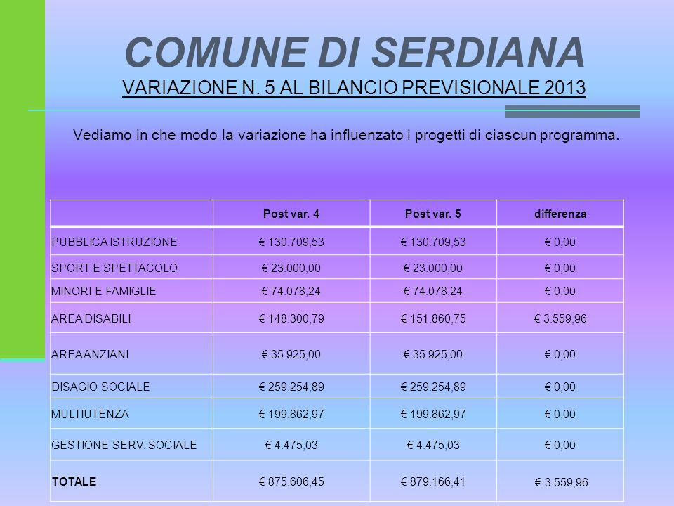 COMUNE DI SERDIANA VARIAZIONE N. 5 AL BILANCIO PREVISIONALE 2013 Vediamo in che modo la variazione ha influenzato i progetti di ciascun programma. Pos