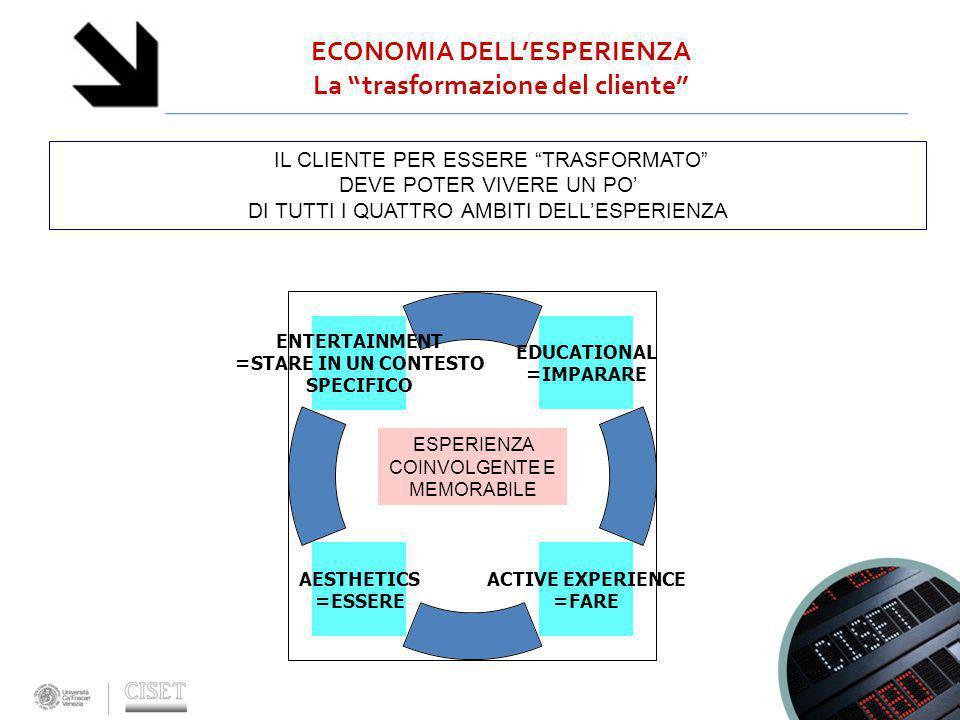 """ECONOMIA DELL'ESPERIENZA La """"trasformazione del cliente"""" EDUCATIONAL =IMPARARE ACTIVE EXPERIENCE =FARE AESTHETICS =ESSERE ENTERTAINMENT =STARE IN UN C"""