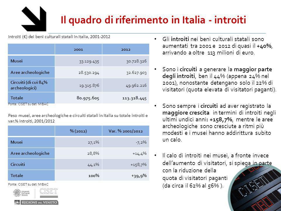 Il quadro di riferimento in Italia - introiti Gli introiti nei beni culturali statali sono aumentati tra 2001 e 2012 di quasi il +40%, arrivando a olt