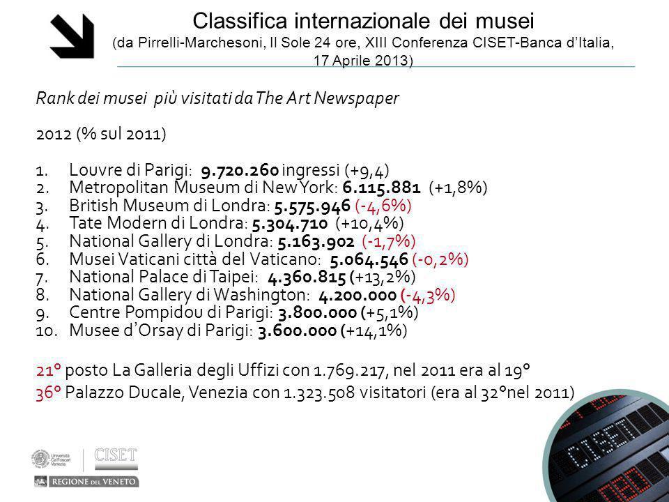 Classifica internazionale dei musei (da Pirrelli-Marchesoni, Il Sole 24 ore, XIII Conferenza CISET-Banca d'Italia, 17 Aprile 2013) Rank dei musei più