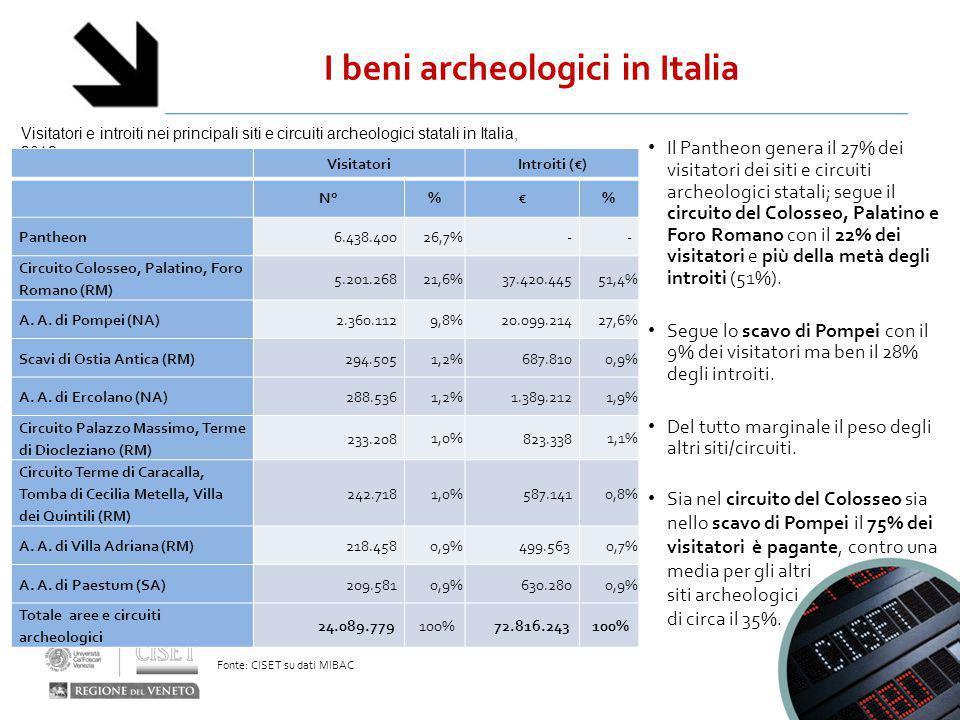 I beni archeologici in Italia Visitatori e introiti nei principali siti e circuiti archeologici statali in Italia, 2012 Fonte: CISET su dati MIBAC Vis