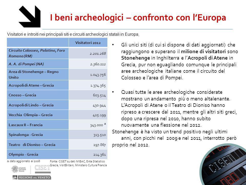 I beni archeologici – confronto con l'Europa Visitatori e introiti nei principali siti e circuiti archeologici statali in Europa, 2012 Fonte: CISET su