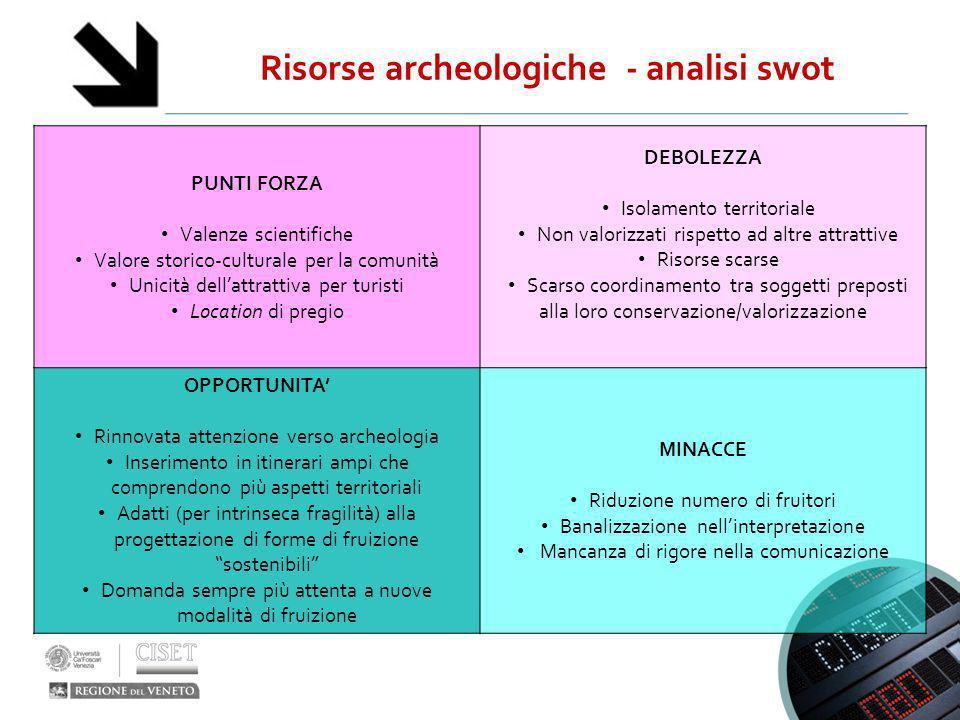 Risorse archeologiche - analisi swot PUNTI FORZA Valenze scientifiche Valore storico-culturale per la comunità Unicità dell'attrattiva per turisti Loc