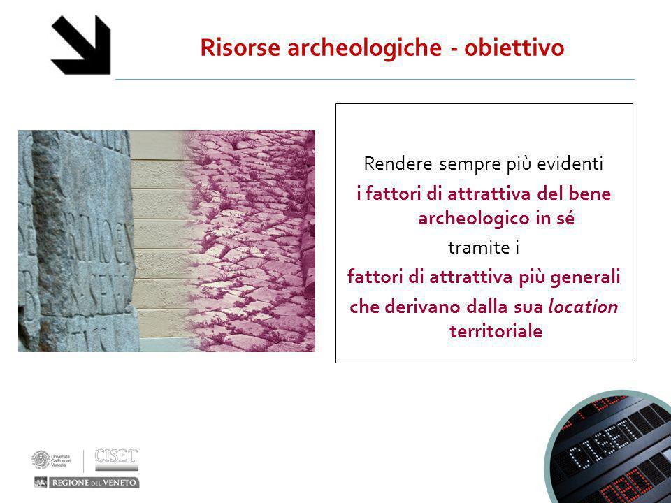 Risorse archeologiche - obiettivo Rendere sempre più evidenti i fattori di attrattiva del bene archeologico in sé tramite i fattori di attrattiva più