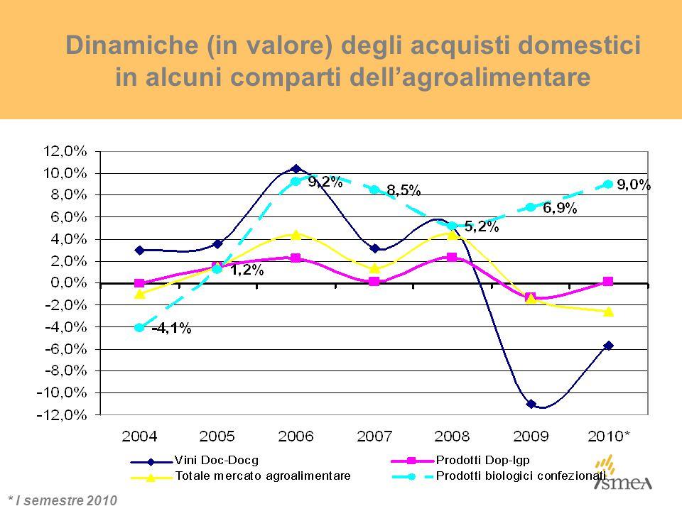 Dinamiche (in valore) degli acquisti domestici in alcuni comparti dell'agroalimentare * I semestre 2010