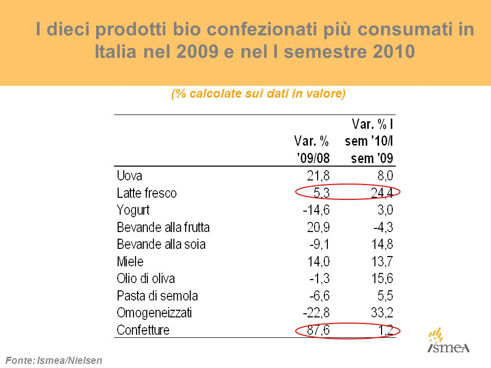 (% calcolate sui dati in valore) I dieci prodotti bio confezionati più consumati in Italia nel 2009 e nel I semestre 2010 Fonte: Ismea/Nielsen