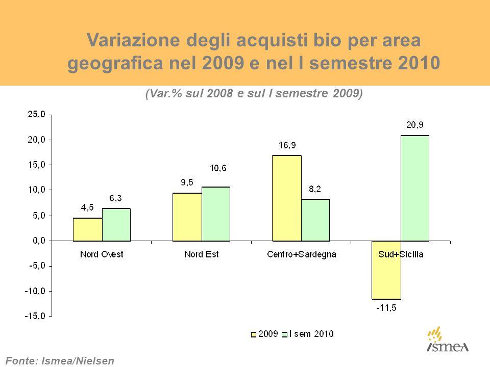 Variazione degli acquisti bio per area geografica nel 2009 e nel I semestre 2010 Fonte: Ismea/Nielsen (Var.% sul 2008 e sul I semestre 2009)