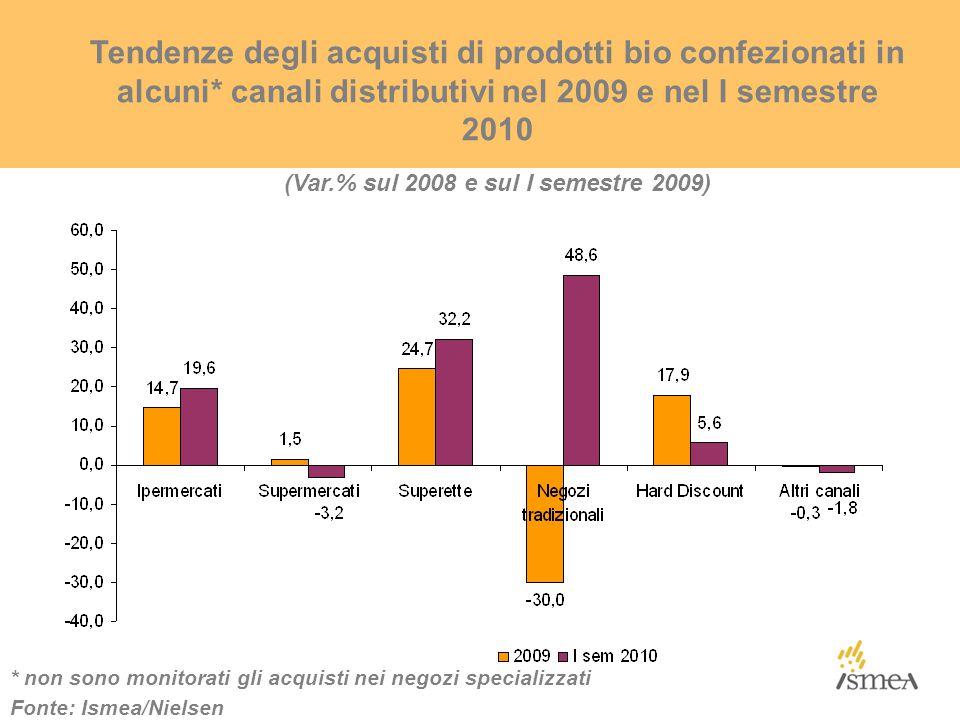 Tendenze degli acquisti di prodotti bio confezionati in alcuni* canali distributivi nel 2009 e nel I semestre 2010 (Var.% sul 2008 e sul I semestre 2009) Fonte: Ismea/Nielsen * non sono monitorati gli acquisti nei negozi specializzati