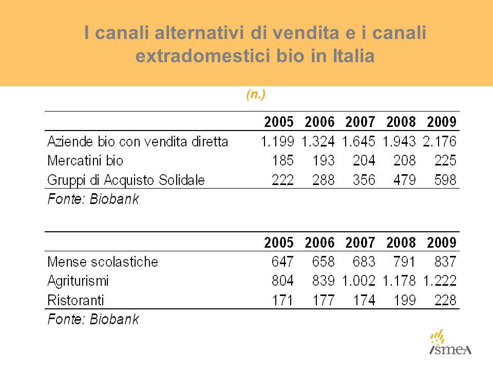I canali alternativi di vendita e i canali extradomestici bio in Italia (n.)