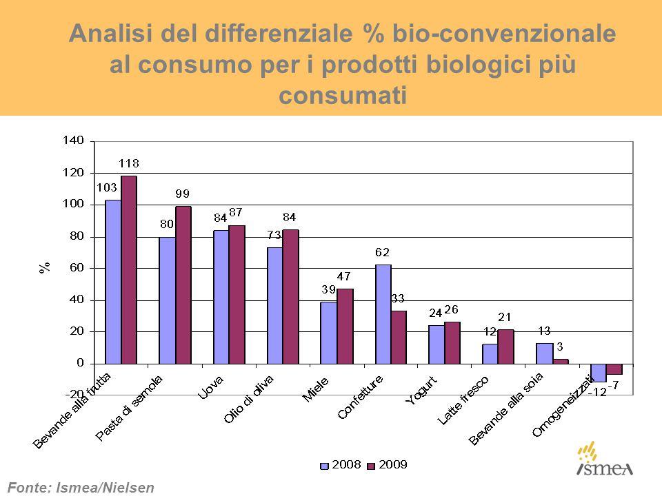 Analisi del differenziale % bio-convenzionale al consumo per i prodotti biologici più consumati Fonte: Ismea/Nielsen