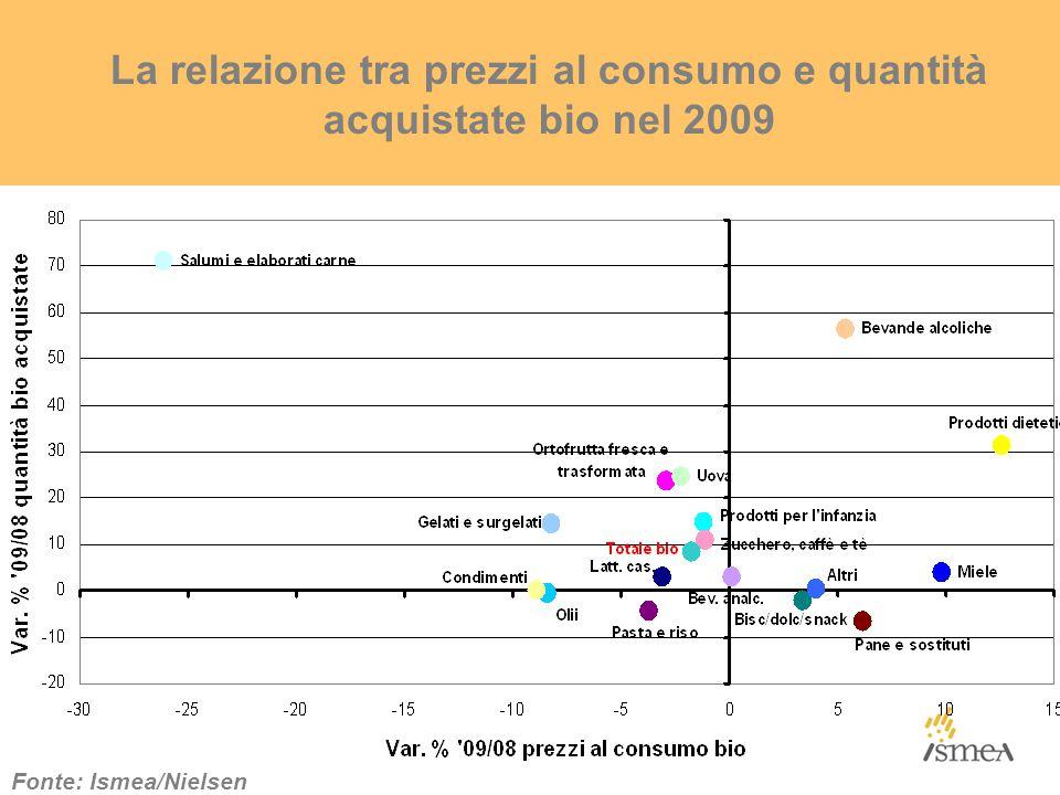 La relazione tra prezzi al consumo e quantità acquistate bio nel 2009 Fonte: Ismea/Nielsen