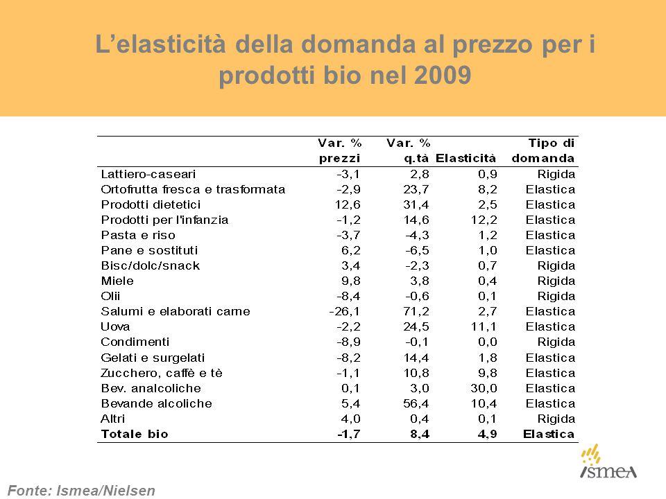 L'elasticità della domanda al prezzo per i prodotti bio nel 2009 Fonte: Ismea/Nielsen