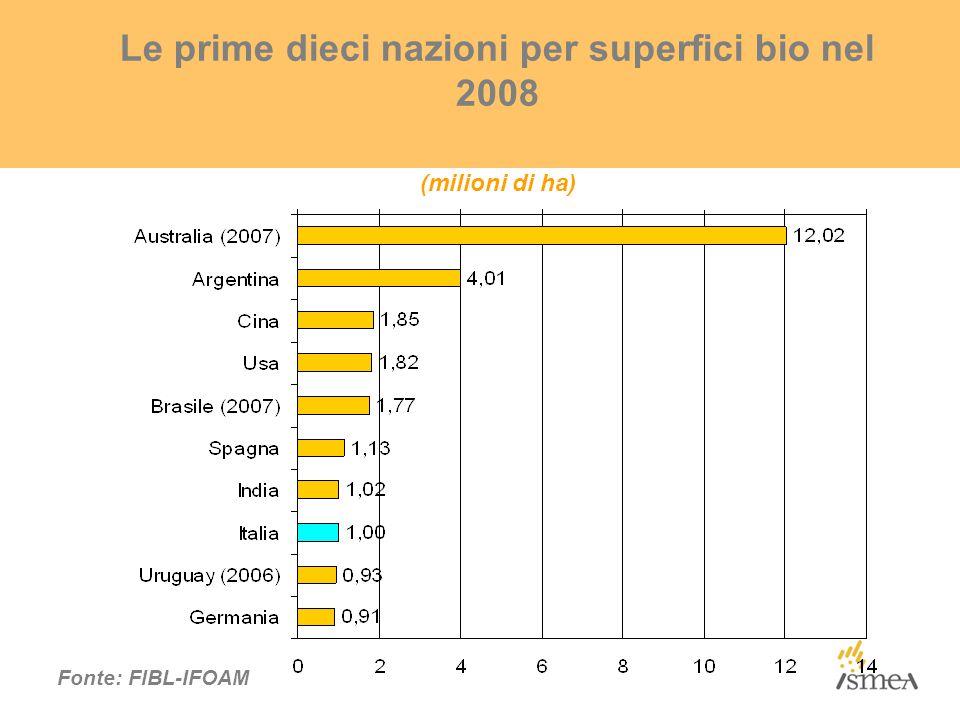 Le prime dieci nazioni per superfici bio nel 2008 (milioni di ha) Fonte: FlBL-IFOAM