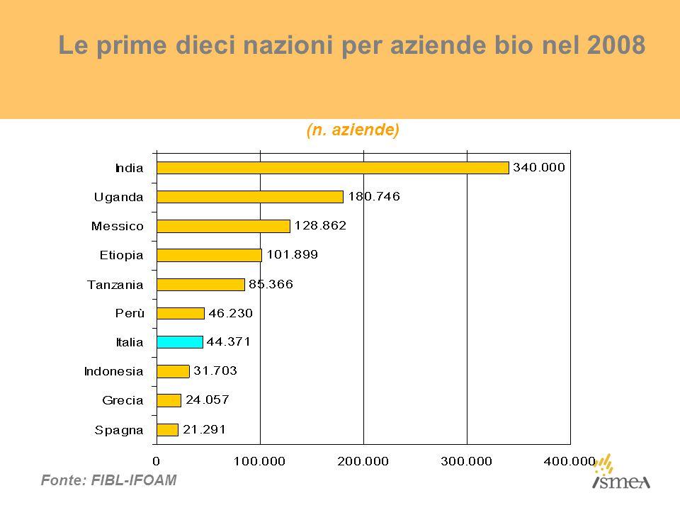 Le prime dieci nazioni per aziende bio nel 2008 (n. aziende) Fonte: FIBL-IFOAM
