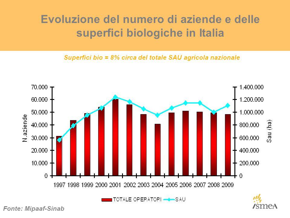 Evoluzione del numero di aziende e delle superfici biologiche in Italia Fonte: Mipaaf-Sinab Superfici bio = 8% circa del totale SAU agricola nazionale