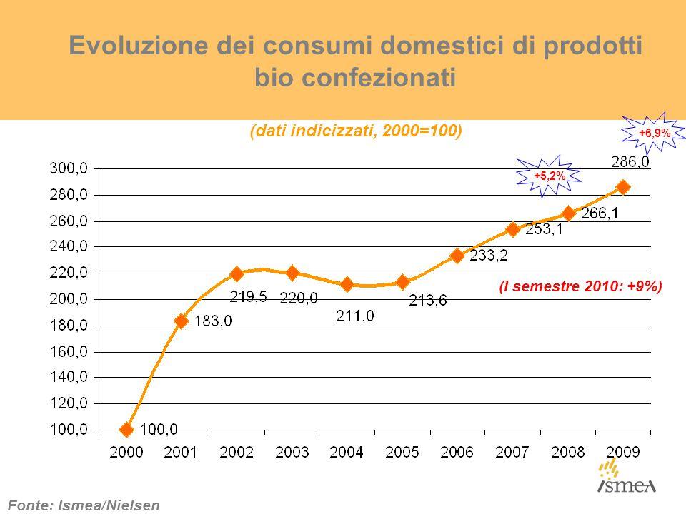 Evoluzione dei consumi domestici di prodotti bio confezionati (dati indicizzati, 2000=100) Fonte: Ismea/Nielsen +5,2% +6,9% (I semestre 2010: +9%)