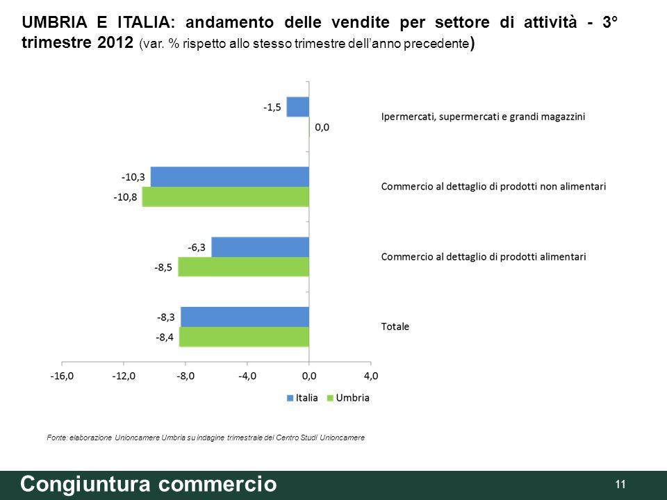 Congiuntura commercio 11 Fonte: elaborazione Unioncamere Umbria su indagine trimestrale del Centro Studi Unioncamere UMBRIA E ITALIA: andamento delle vendite per settore di attività - 3° trimestre 2012 (var.