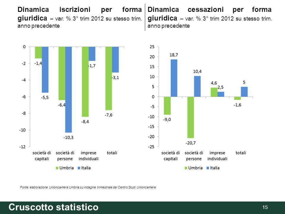 Cruscotto statistico 15 Fonte: elaborazione Unioncamere Umbria su indagine trimestrale del Centro Studi Unioncamere Dinamica iscrizioni per forma giuridica – var.