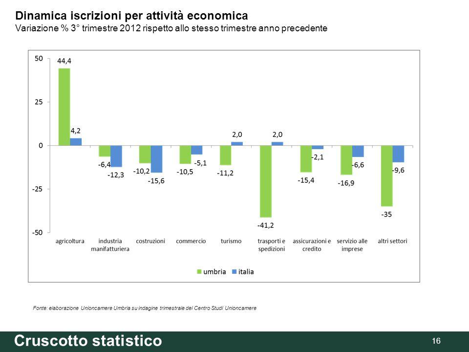 16 Fonte: elaborazione Unioncamere Umbria su indagine trimestrale del Centro Studi Unioncamere Dinamica iscrizioni per attività economica Variazione % 3° trimestre 2012 rispetto allo stesso trimestre anno precedente Cruscotto statistico
