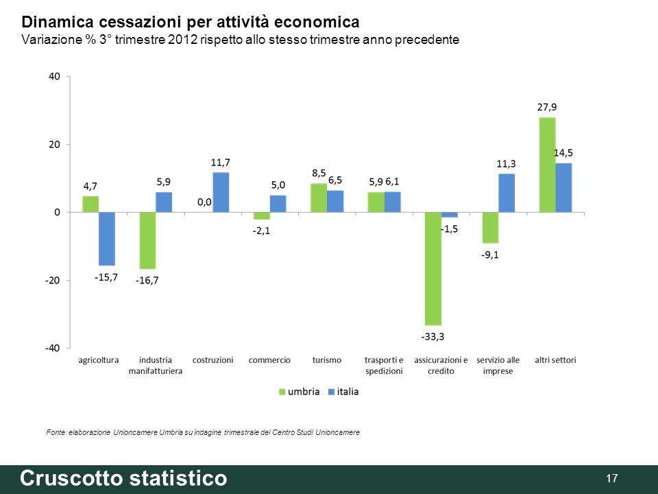 17 Fonte: elaborazione Unioncamere Umbria su indagine trimestrale del Centro Studi Unioncamere Dinamica cessazioni per attività economica Variazione % 3° trimestre 2012 rispetto allo stesso trimestre anno precedente Cruscotto statistico