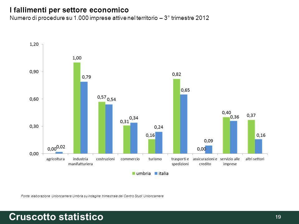 Cruscotto statistico 19 Fonte: elaborazione Unioncamere Umbria su indagine trimestrale del Centro Studi Unioncamere I fallimenti per settore economico Numero di procedure su 1.000 imprese attive nel territorio – 3° trimestre 2012