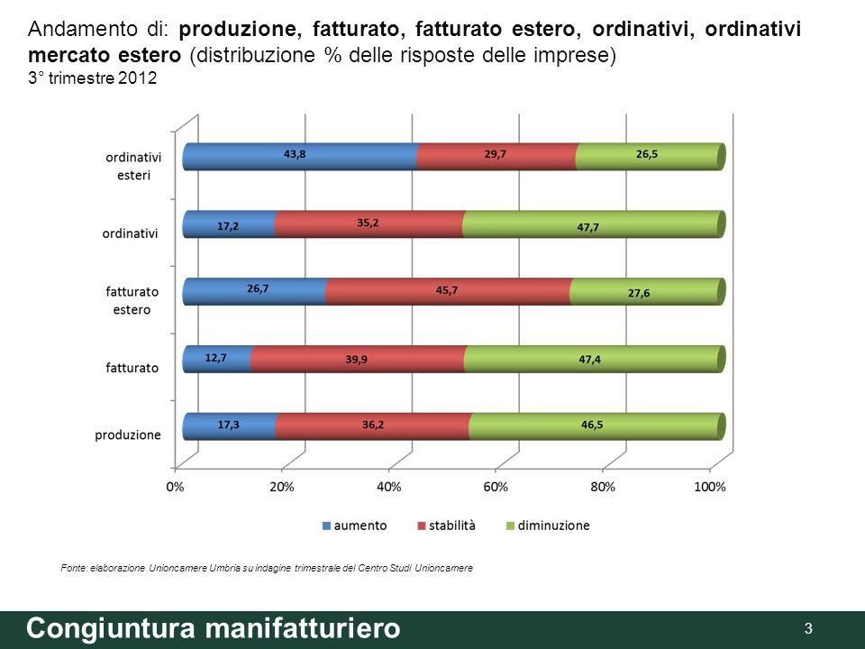 Congiuntura manifatturiero 4 Fonte: elaborazione Unioncamere Umbria su indagine trimestrale del Centro Studi Unioncamere UMBRIA: andamento totale settori per produzione, fatturato, fatturato estero, ordinativi, ordinativi mercato estero.