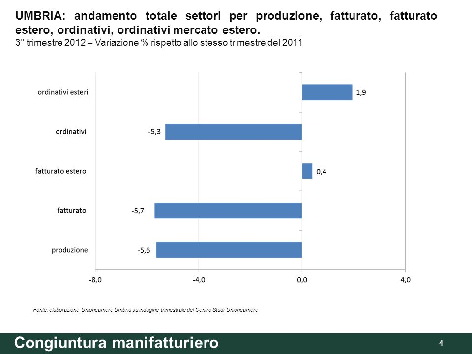 Congiuntura manifatturiero 5 Fonte: elaborazione Unioncamere Umbria su indagine trimestrale del Centro Studi Unioncamere UMBRIA, ITALIA CENTRALE E ITALIA: andamento totale settori per produzione, fatturato, fatturato estero, ordinativi e ordinativi esteri - 3° trimestre 2012 (var.