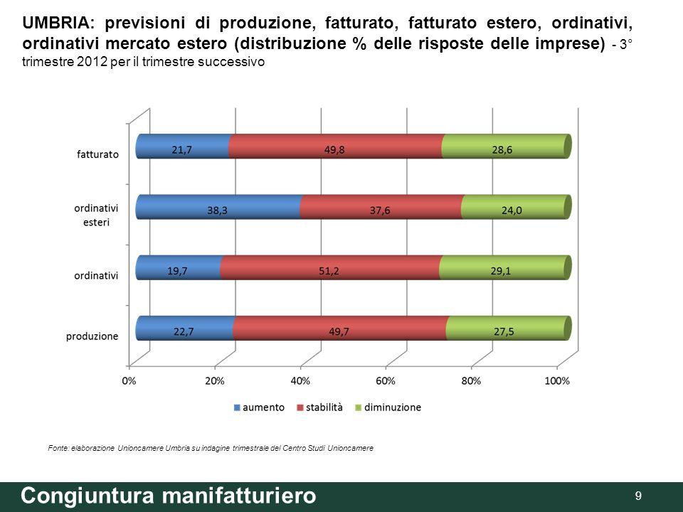 Congiuntura manifatturiero 9 Fonte: elaborazione Unioncamere Umbria su indagine trimestrale del Centro Studi Unioncamere UMBRIA: previsioni di produzione, fatturato, fatturato estero, ordinativi, ordinativi mercato estero (distribuzione % delle risposte delle imprese) - 3° trimestre 2012 per il trimestre successivo