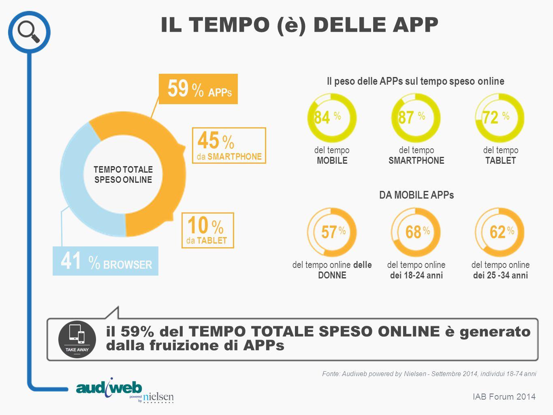 IAB Forum 2014 IL TEMPO (è) DELLE APP da TABLET 10 % da SMARTPHONE 45 % 41 % BROWSER Fonte: Audiweb powered by Nielsen - Settembre 2014, individui 18-