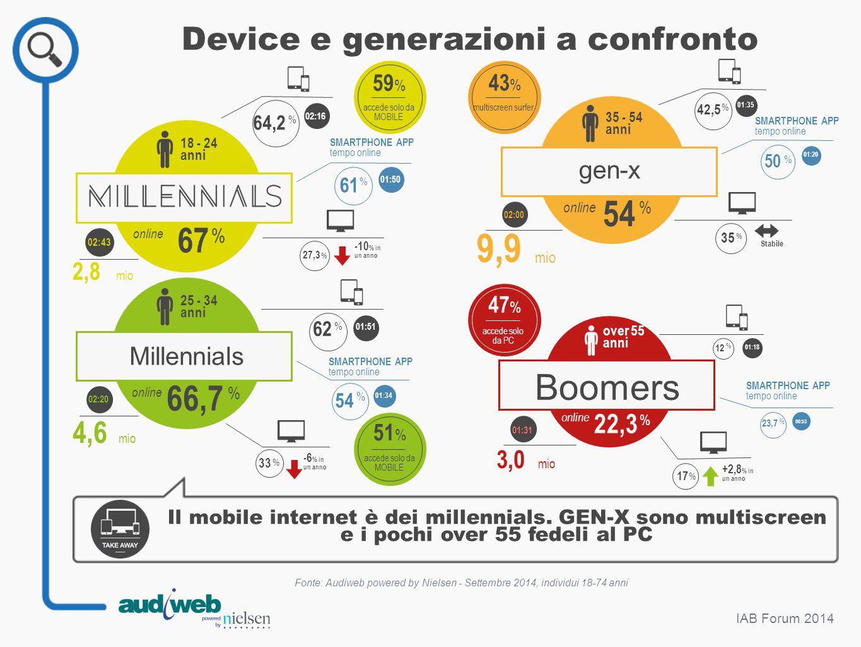 25 - 34 anni IAB Forum 2014 Device e generazioni a confronto Fonte: Audiweb powered by Nielsen - Settembre 2014, individui 18-74 anni Il mobile intern